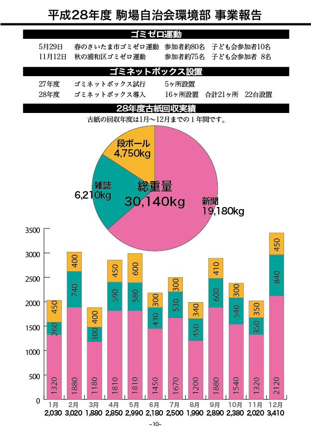 駒場自治会28年度古紙回収実績グラフ