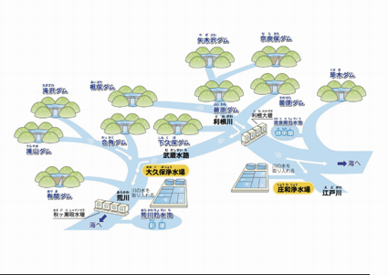 水道の水源と取水ヶ所の図